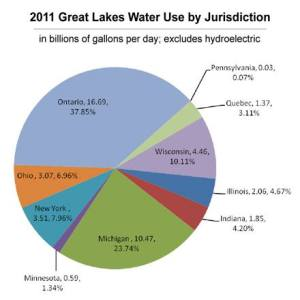 greatlakeswateruse2011